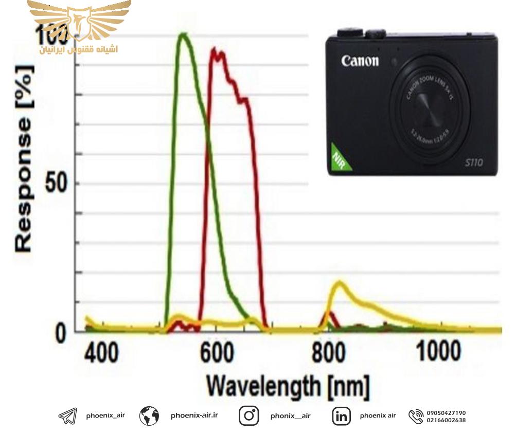 کاربرد پهپاد ها در طیف سنجی و سنجش از دور