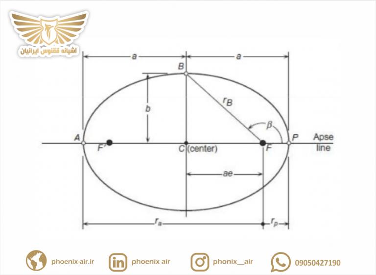 طراحی مدار ماهواره